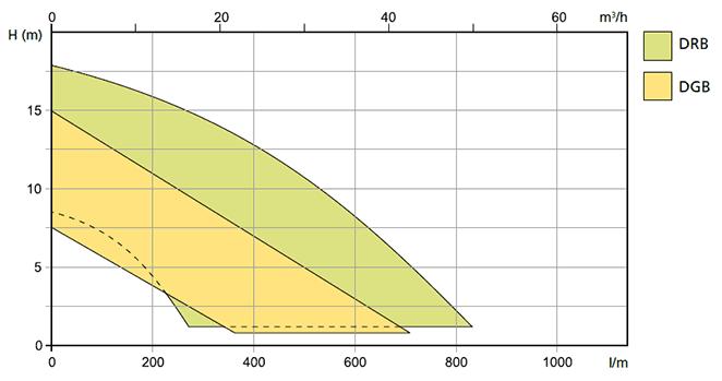 насососы для морской воды серии DRB и DGB производства Zenit
