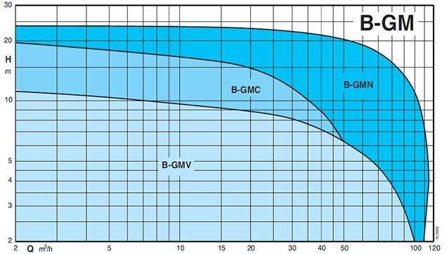 Бронзовые Насосы для морской воды серии B-GM производства Calpeda