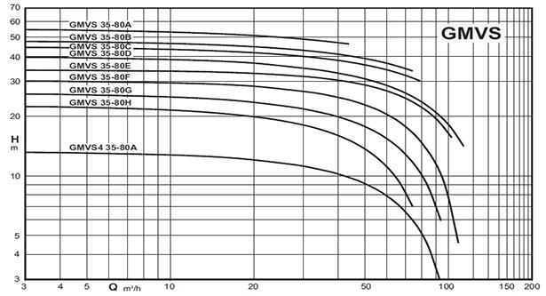 Насос погружной для абразивных жидкостей график работы